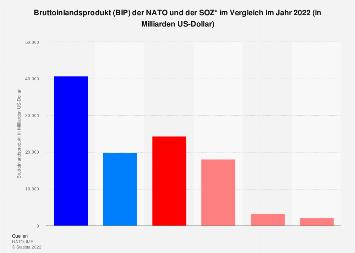 Bruttoinlandsprodukt (BIP) der NATO im Vergleich zur SOZ 2018