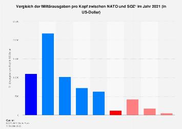 Vergleich der Militärausgaben pro Kopf zwischen NATO und SOZ 2018