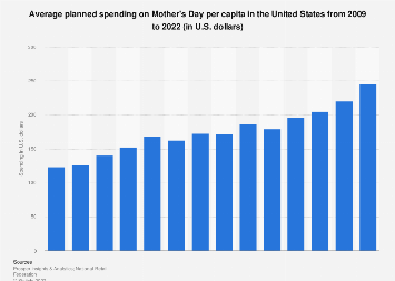 Mother's Day expenditure per person in the U.S. 2009-2019