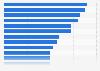 Umfrage in Italien zu Themen, über die man sich im Internet geäußert hat 2019
