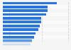 Umfrage in Spanien zu Themen, über die man sich im Internet geäußert hat 2019