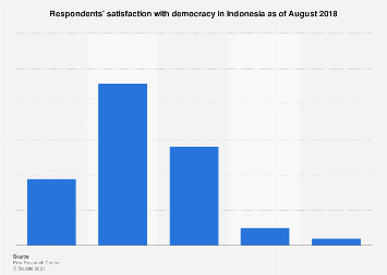 Citizens' satisfaction with democracy in Indonesia 2018