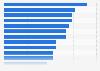 Umfrage in Frankreich zu Themen, über die man sich im Internet geäußert hat 2019