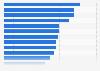 Umfrage in Frankreich zu Hobbies und Interessen 2019