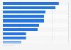 Umfrage in Frankreich zu Stärken des genutzten Geldinstituts 2019