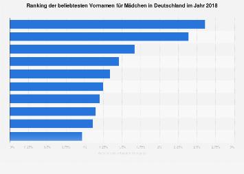 Beliebteste Vornamen für Mädchen in Deutschland 2018