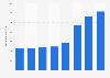 De'Longhi Group: non-current assets 2015-2018