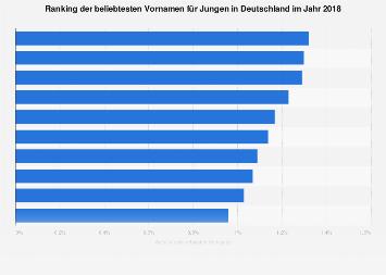Beliebteste Vornamen für Jungen in Deutschland 2018