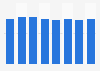 Gross profit margin percentage of Nike worldwide from 2014 to 2018