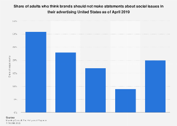 Share of U.S. adults who prefer brands without social issue ads 2019