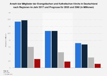 Prognose zur regionalen Entwicklung der Kirchenmitglieder in Deutschland bis 2060