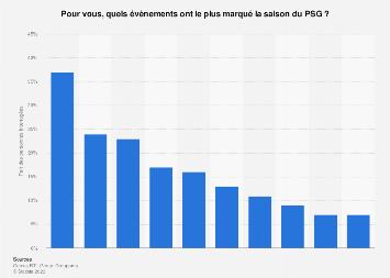 Évènements marquants de la saison 2018/2019 du PSG, selon les Français