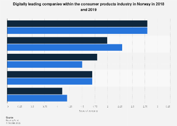 Digitally leading companies within the consumer products industry in Norway 2018-2019