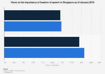 Views freedom of speech Singapore 2019