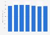 Valeur de la production du secteur de la construction spécialisée en France 2010-2016