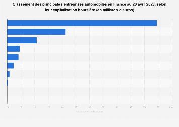 Capitalisation boursière des entreprises de l'automobile en France 2020