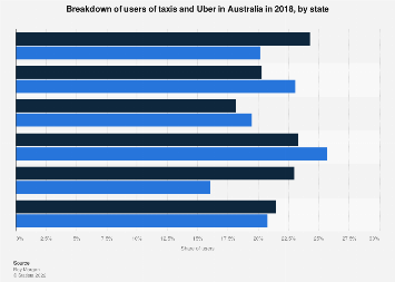 Taxi and Uber users in Australia 2018