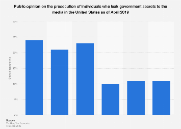 Public opinion on prosecution of leakers of government secrets to the media U.S. 2019