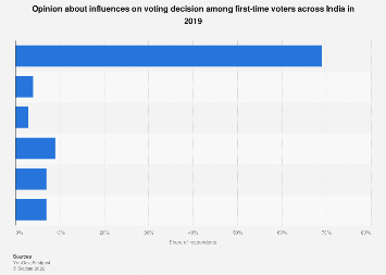 Opinion about voting decision influencers among first-time voters India 2019