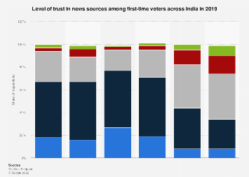 Level of trust in news sources among first-time voters India 2019