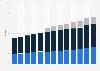 Kredit-, Debit- und Prepaidkarten in der Schweiz bis 2017