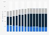 Valeur du marché de l'électronique grand public par segment en France 2010-2023
