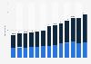 Umsatz mit Kredit- und Debitkarten in der Schweiz bis 2017
