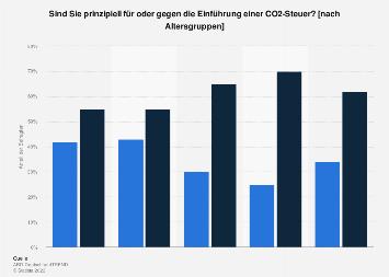 Umfrage zur Einführung einer CO2-Steuer in Deutschland nach Altersgruppen 2019