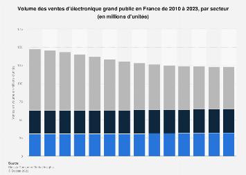 Volume du marché de l'électronique grand public par segment en France 2010-2023