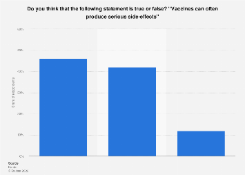 Italy: opinions about vaccines and side effects 2019