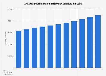 Deutsche in Österreich bis 2019