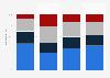 Verteilung der EBIT-Margen der MEM-Industrie in der Schweiz bis 2018