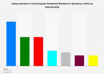 Voting intention in the European Parliament elections in Germany in 2019