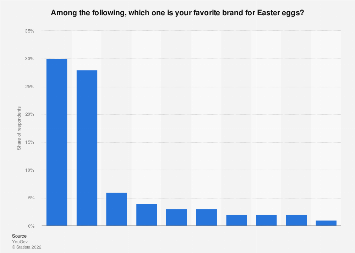 Italy: most popular brand for Easter eggs 2019