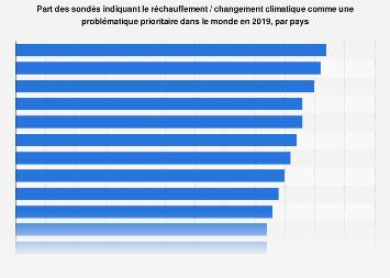 Réchauffement climatique identifié comme problématique prioritaire par pays 2019