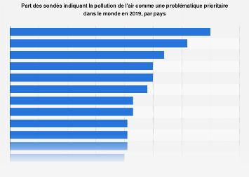 Pollution de l'air identifiée comme problématique prioritaire par pays 2019