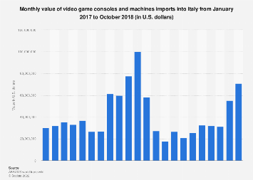 Italy: value of video game consoles and machines imports 2017-2018