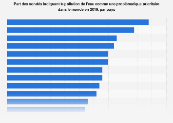 Pollution de l'eau identifiée comme problématique prioritaire par pays 2019