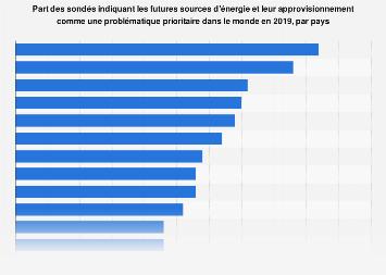 Futures sources d'énergie identifiées comme un enjeu prioritaire par pays 2019