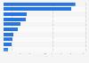 Valor de las ventas de eperlano en España 2008-2016