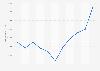 Valor de las ventas de espadín en España 2008-2018