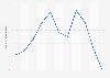 Valor de las ventas de fletán negro en España 2008-2018