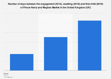Days between engagement, wedding and first child of Prince Harry in the UK