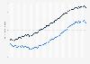 Entwicklung der ferneren Lebenserwartung im Alter von 65 Jahren bis 2016