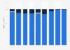 Porcentaje de trabajadores según contrato de Hyundai Motor España SL 2013-2018