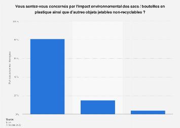 Opinion quant à l'impact environnemental des objets jetables non-recyclables 2019