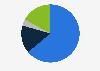 Marktanteile der Browser an der Internetnutzung via Tablet in Österreich2019