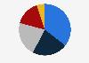 Marktanteile der Browser an der Internetnutzung via Desktop in Österreich2019