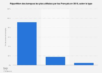 Classement des banques les plus utilisées par type en France 2019