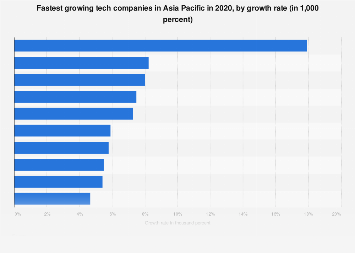 Fastest growing tech companies APAC 2018 by growth rate